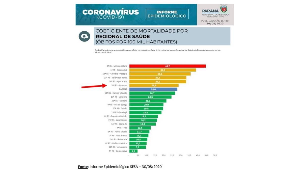 Cascavel se afasta do ranking de novos casos e óbitos do Paraná