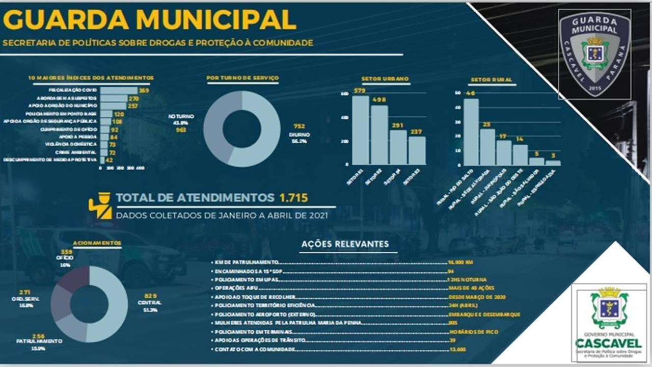 Guarda Municipal de Cascavel atende média de 14 ocorrências diárias