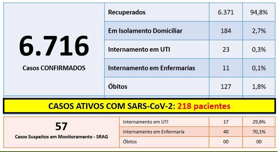 Cascavel chega 6.716 casos confirmados e risco de transmissão da Covid-19 é moderado (Laranja)