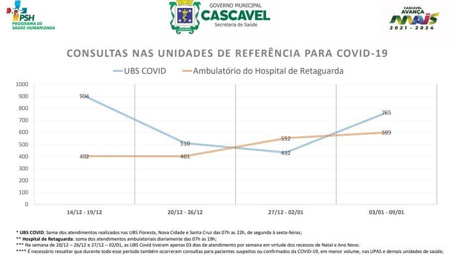 Secretaria de Saúde apresenta números de atendimentos exclusivos contra Covid-19