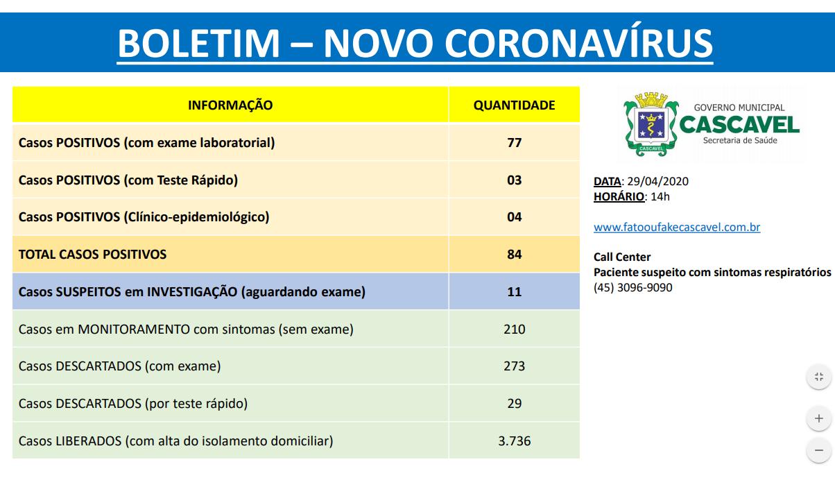 Chega 84 casos confirmados com coronavírus (Covid-19) em Cascavel