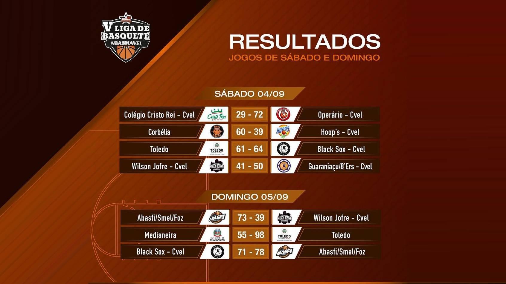 Veja como foi a oitava rodada da 5ª Liga de Basquete Abasmavel