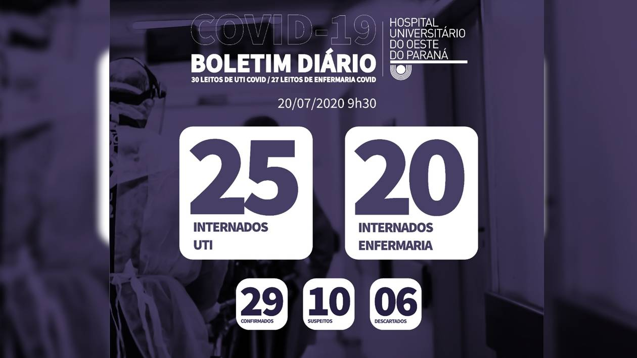 Hospital Universitário confirma morte de paciente de 67 anos por Covid-19